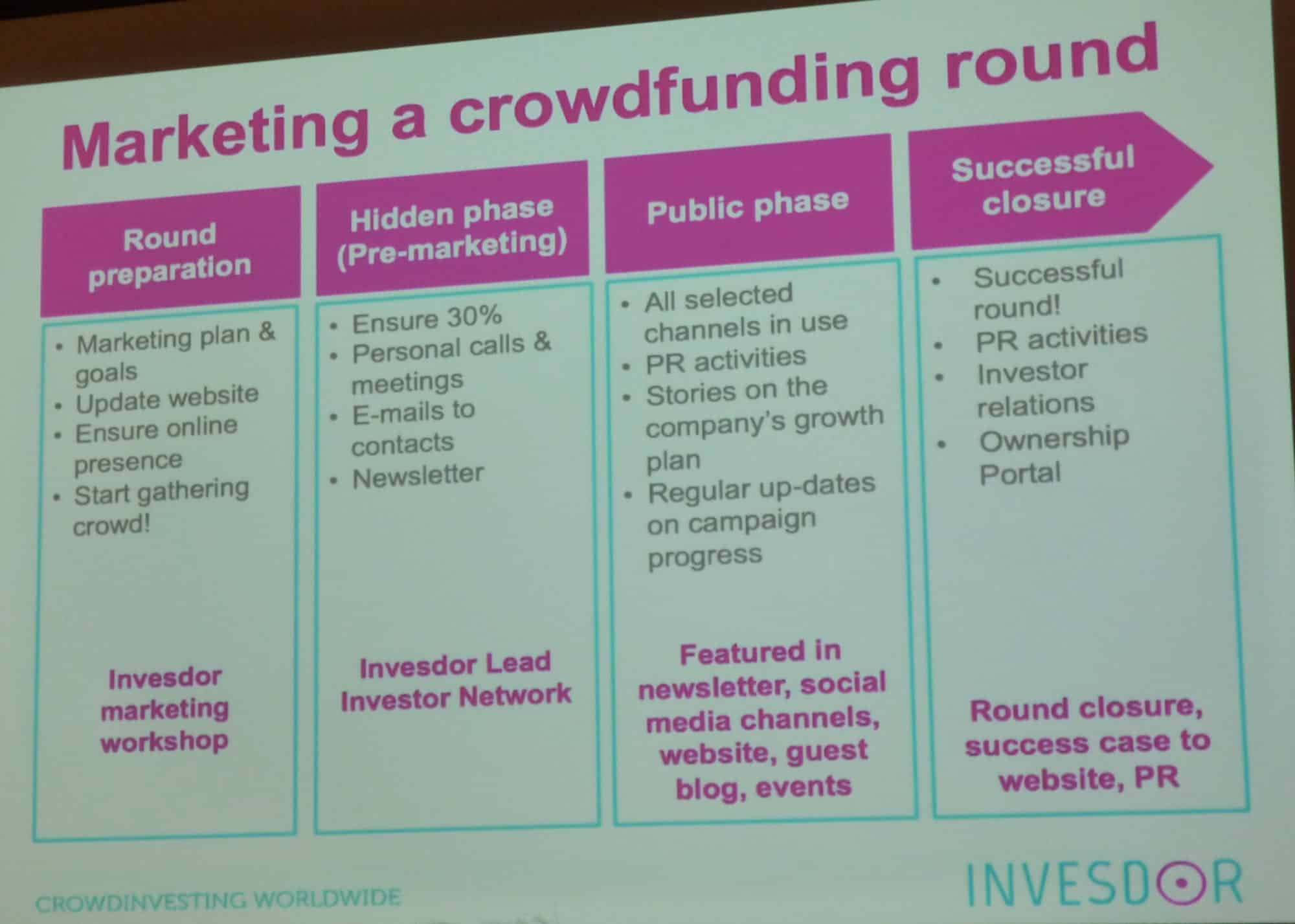 5 Ways Equity Crowdfunding Provides More Than Capital Investment